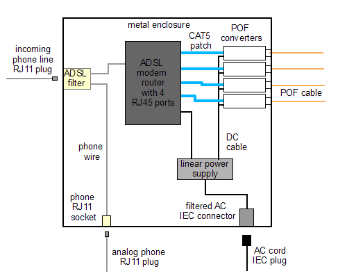 System schematic of an ADSL to POF converter