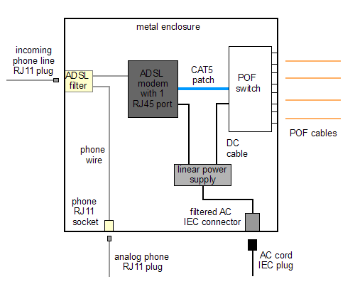 System schematic of an ADSL to POF converter with POF switch