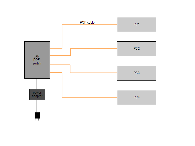 Plastic Optical Fiber LAN with POF switch at center