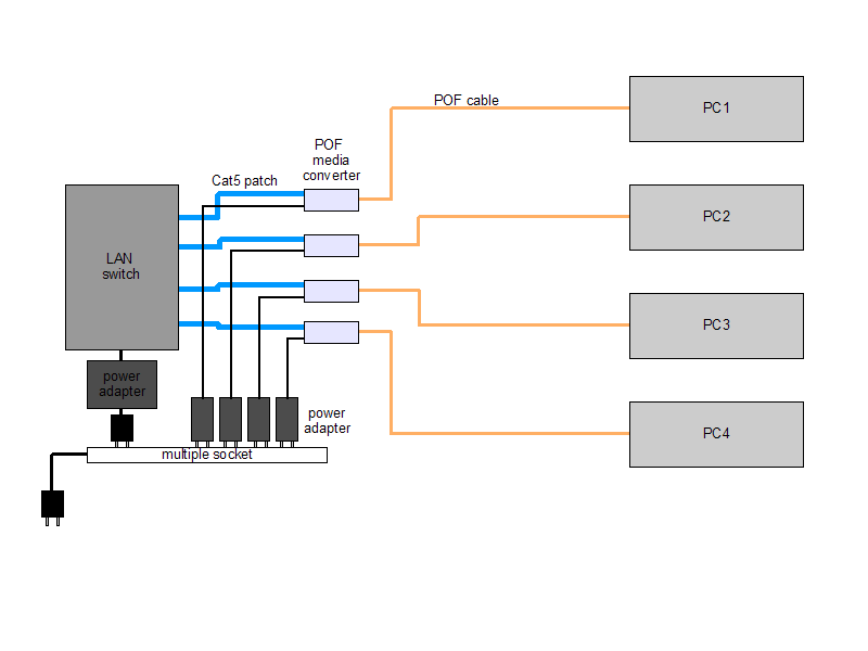 POF network with media converters at the center