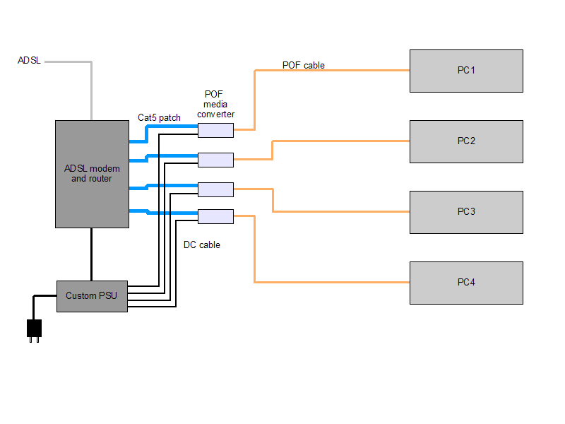 POF network with ADSL modem-router at its center